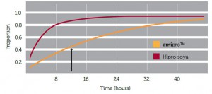 protein-degradation-graph